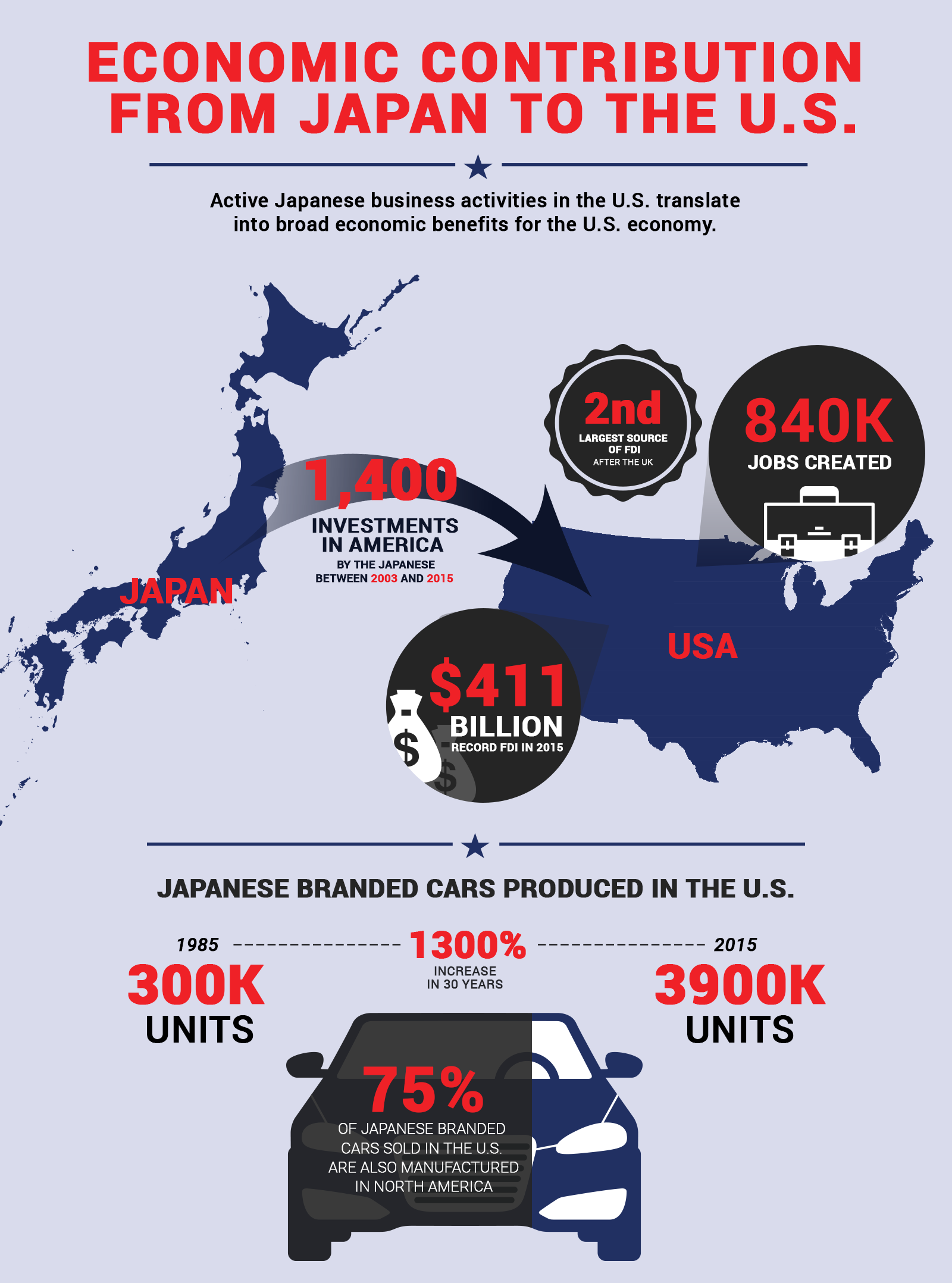 ECONOMIC CONTRIBUTION FROM JAPAN TO THE U.S.